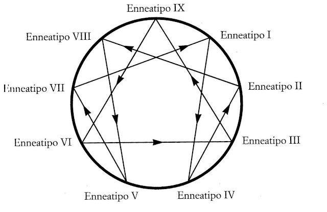 enneagramma-schema